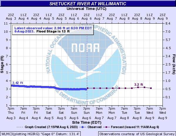 Forecast Hydrograph for WLMC3
