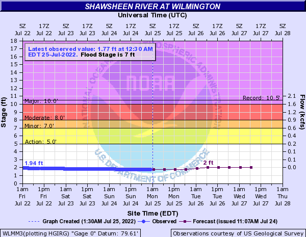 Shawsheen River at Wilmington