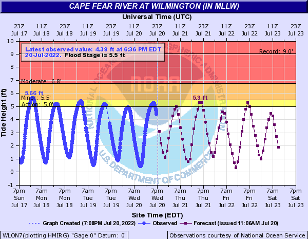 Cape Fear River at Wilmington