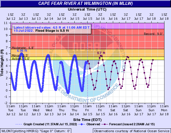 Cape Fear River at Wilmington (IN MLLW)