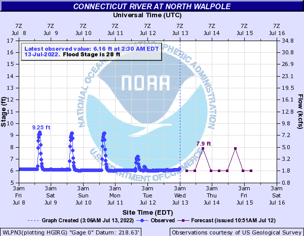 Forecast Hydrograph for WLPN3