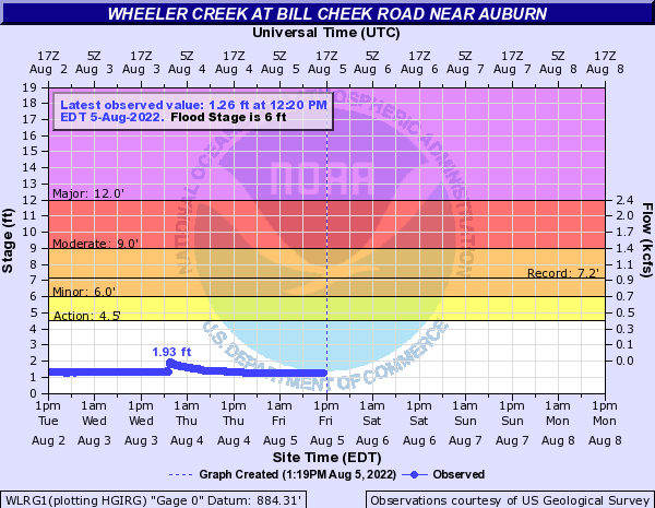 Wheeler Creek near Auburn