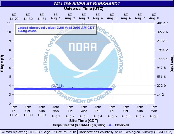 Willow River at Burkhardt