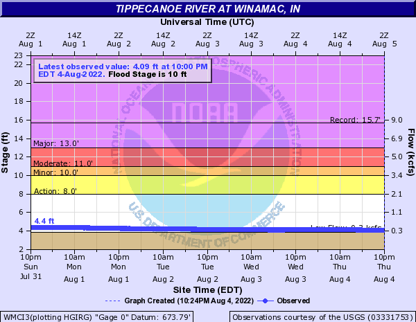 Tippecanoe River at Winamac (DCP)