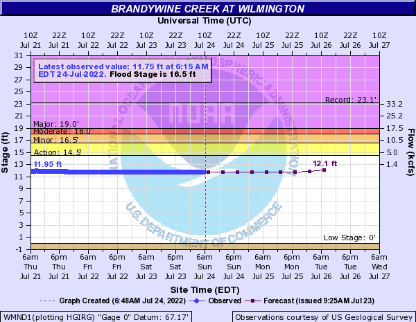 Brandywine Creek at Wilmington