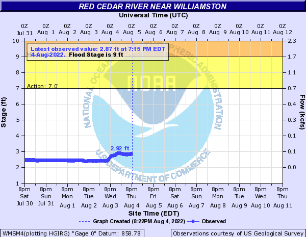 Red Cedar River at Williamston