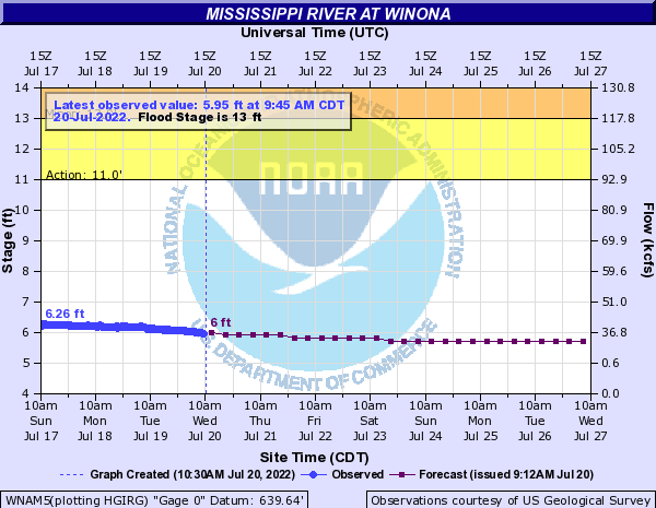 current river levels