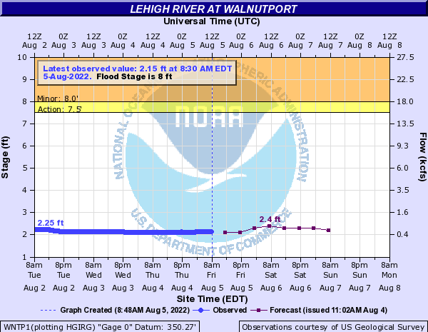 Lehigh River at Walnutport