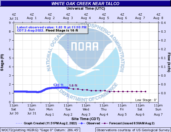 White Oak Creek near Talco