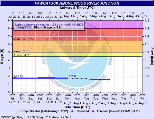 WODR1 forecast available only at high flows.