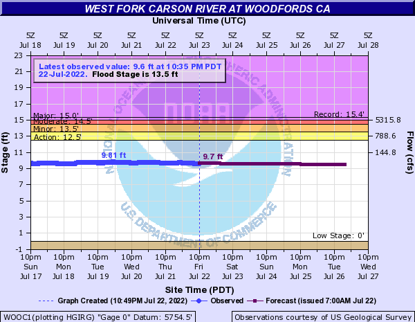 West Fork Carson River at Woodfords