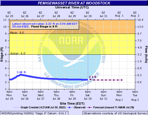 Forecast Hydrograph for WOON3