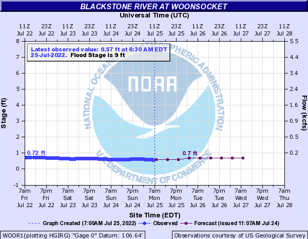 Forecast Hydrograph for WOOR1
