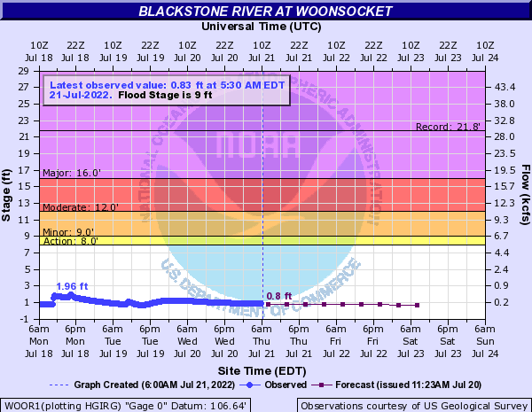 Blackstone River at Woonsocket