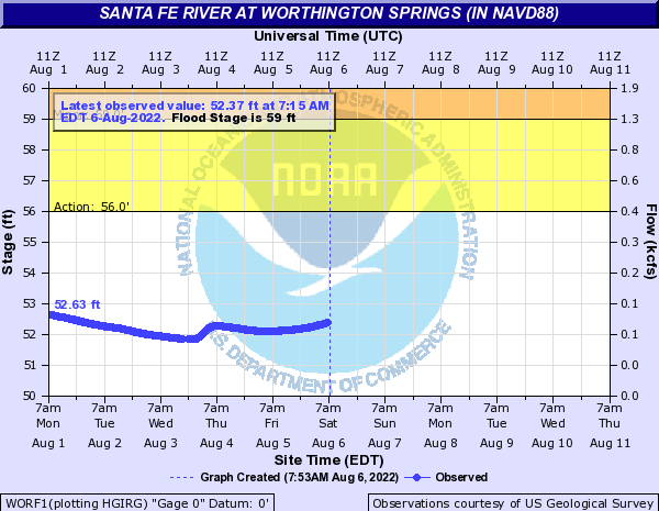 Santa Fe River at Worthington Springs (in NAVD88)