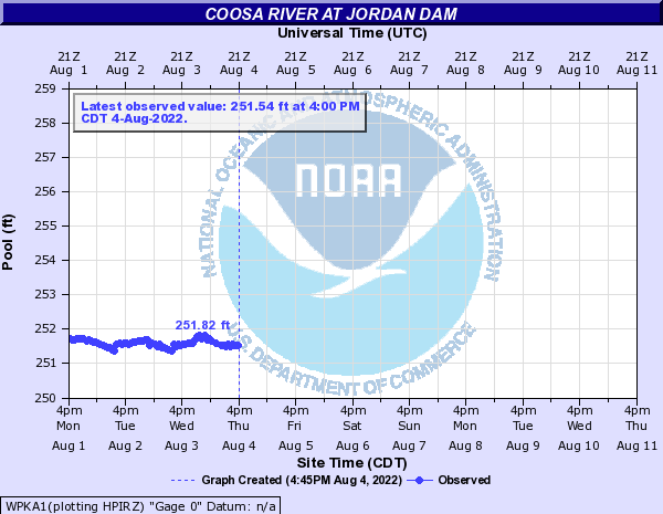 Coosa River at Jordan Dam