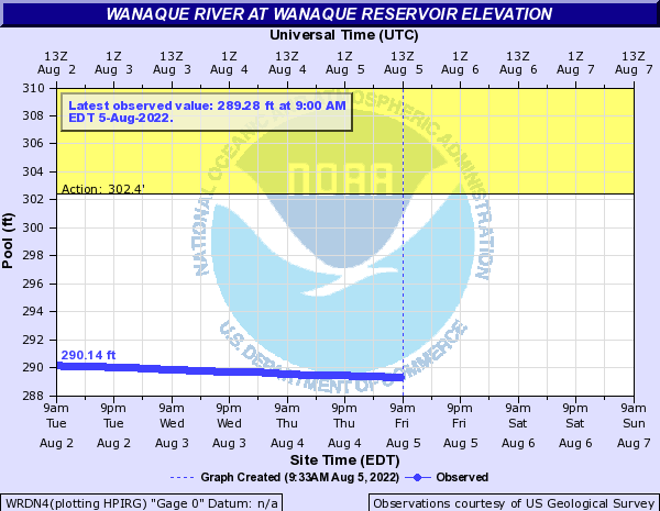 Wanaque River at Wanaque Reservoir elevation