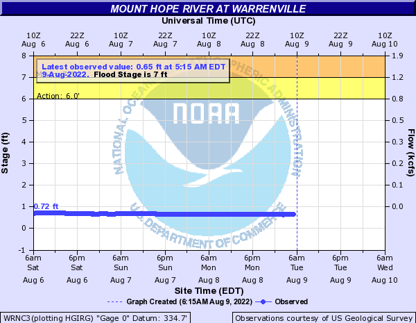 Mount Hope River at Warrenville