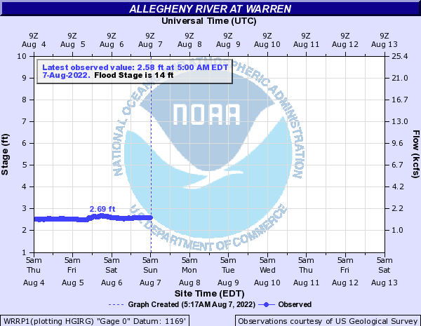 Allegheny River at Warren