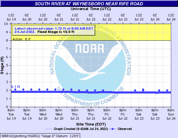 South River at Waynesboro near Rife Road