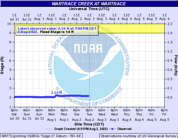 Wartrace Creek at Wartrace