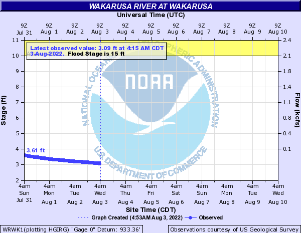 Wakarusa River at Wakarusa
