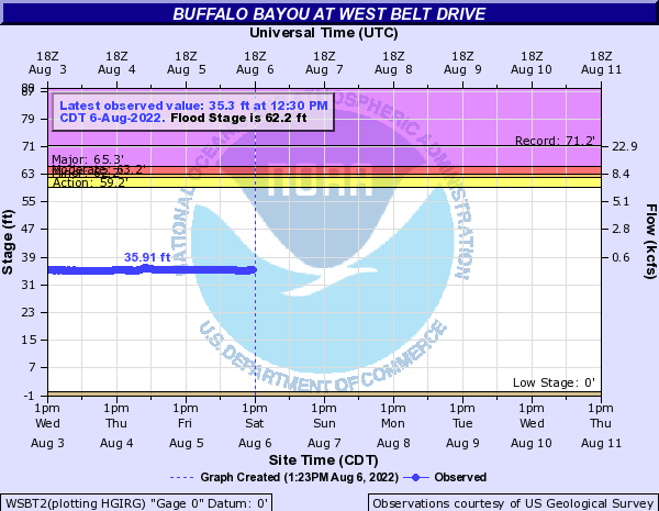 Buffalo Bayou at West Belt Drive