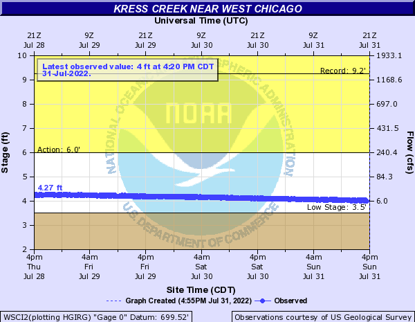 Kress Creek near West Chicago