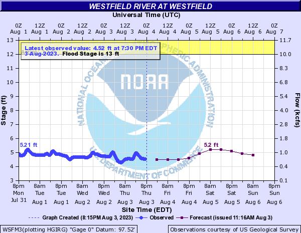 Forecast Hydrograph for WSFM3