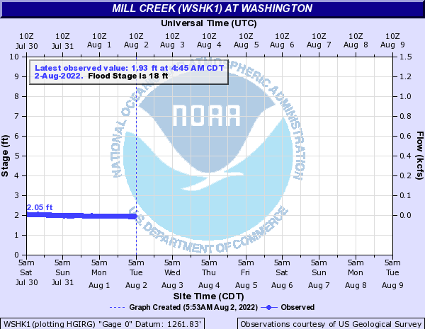 Mill Creek (WSHK1) at Washington