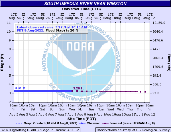 South Umpqua River Water Level