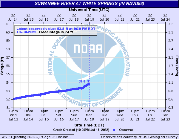 USGS White Springs Gauge, Suwannee River