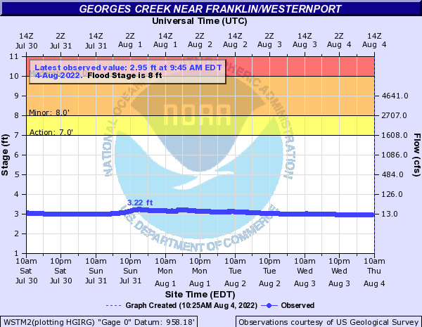 Georges Creek near Franklin/Westernport