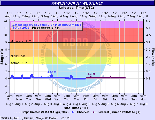 WSTR1 forecast available only at high flows.