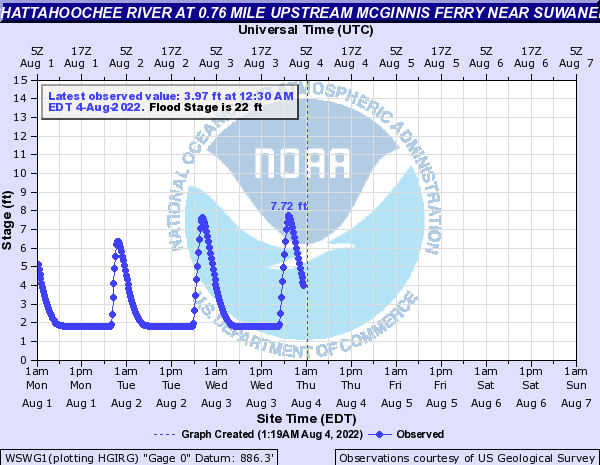 Chattahoochee River near West Suwanee