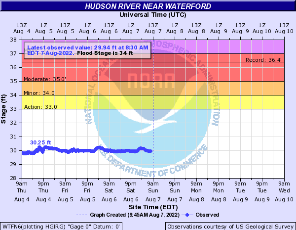 Forecast Hydrograph for WTFN6