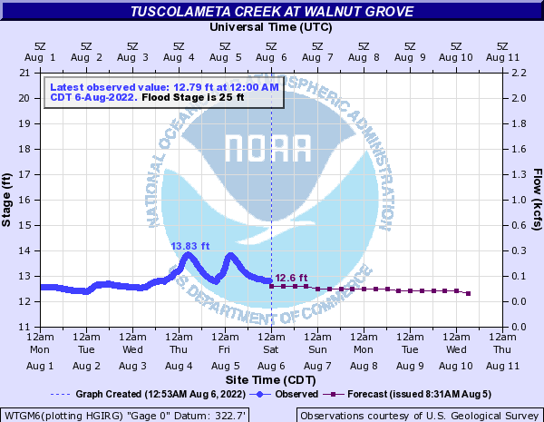 Tuscolameta Creek at Walnut Grove