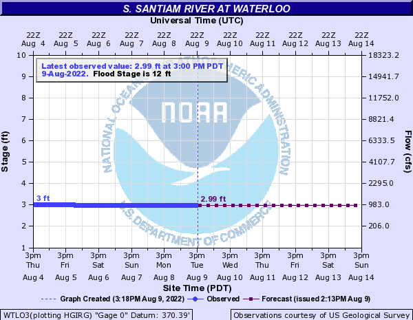 South Santiam River Water Level