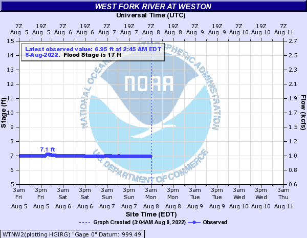 West Fork River at Weston