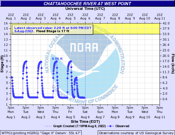 Chattahoochee River at West Point