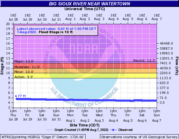 Big Sioux River above Watertown