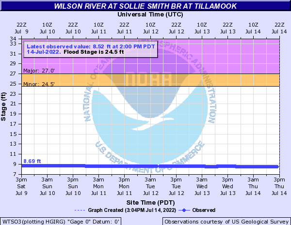 Wilson River at Sollie Smith Br at Tillamook
