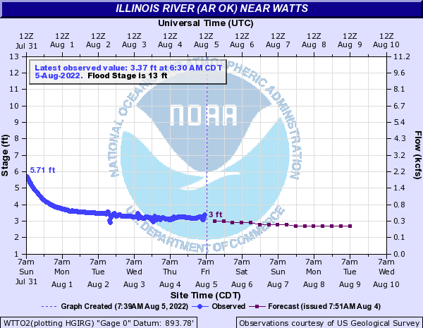 Current level & forecast of the Illinois River at Watts