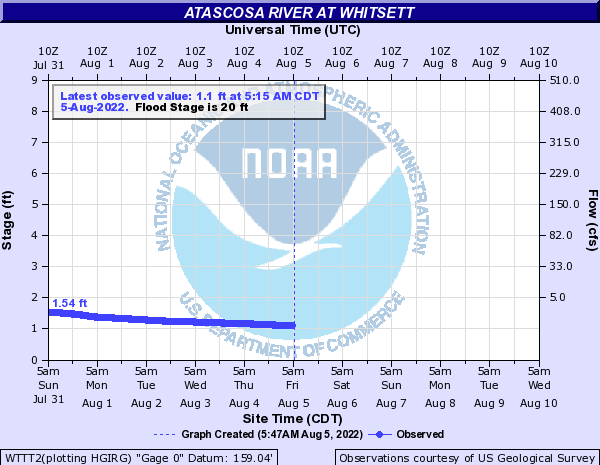 Atascosa River at Whitsett