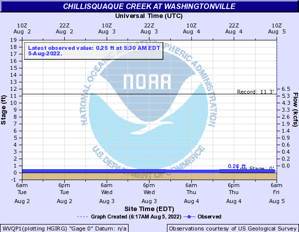 Chillisquaque Creek at Washingtonville