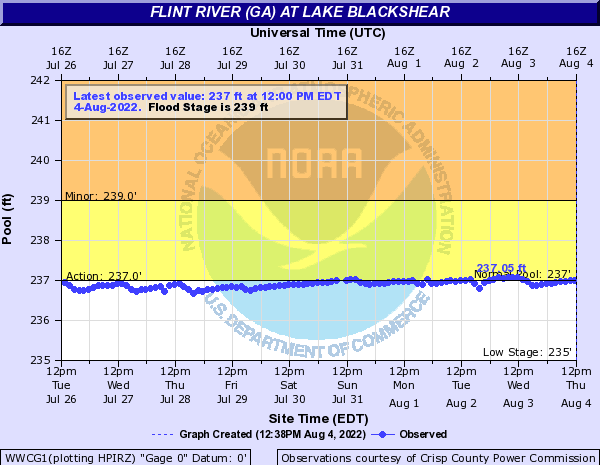 Flint River (GA) at Lake Blackshear