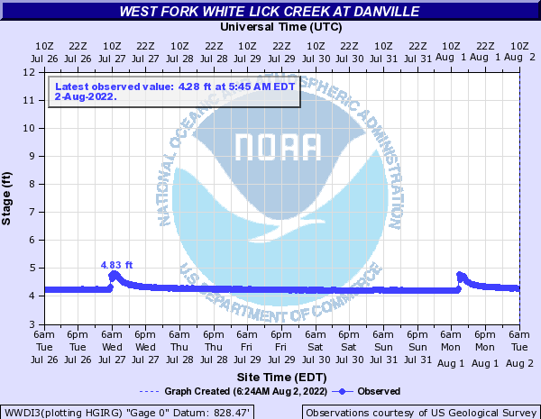 West Fork White Lick Creek at Danville