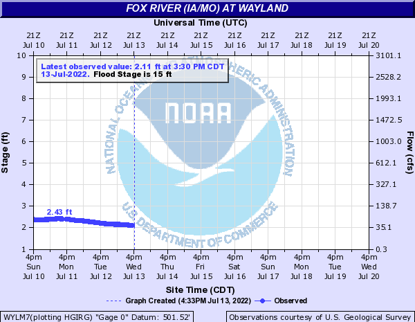 Fox River (IA/MO) at Wayland