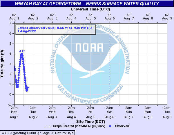 Winyah Bay at Georgetown  - NERRS Surface Water Quality