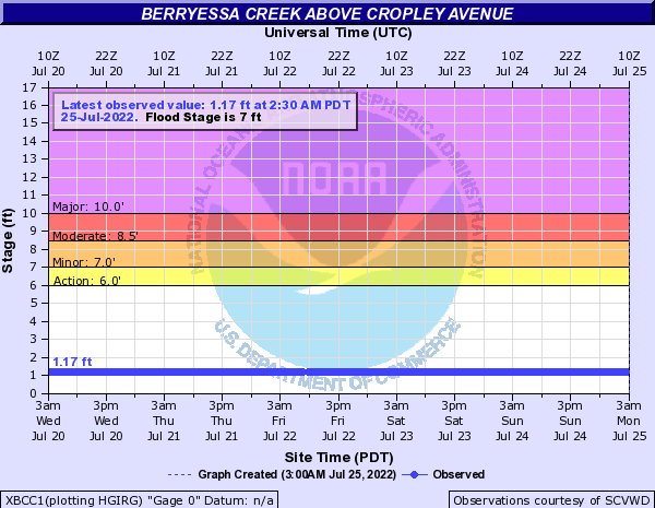 Berryessa Creek above Cropley Avenue